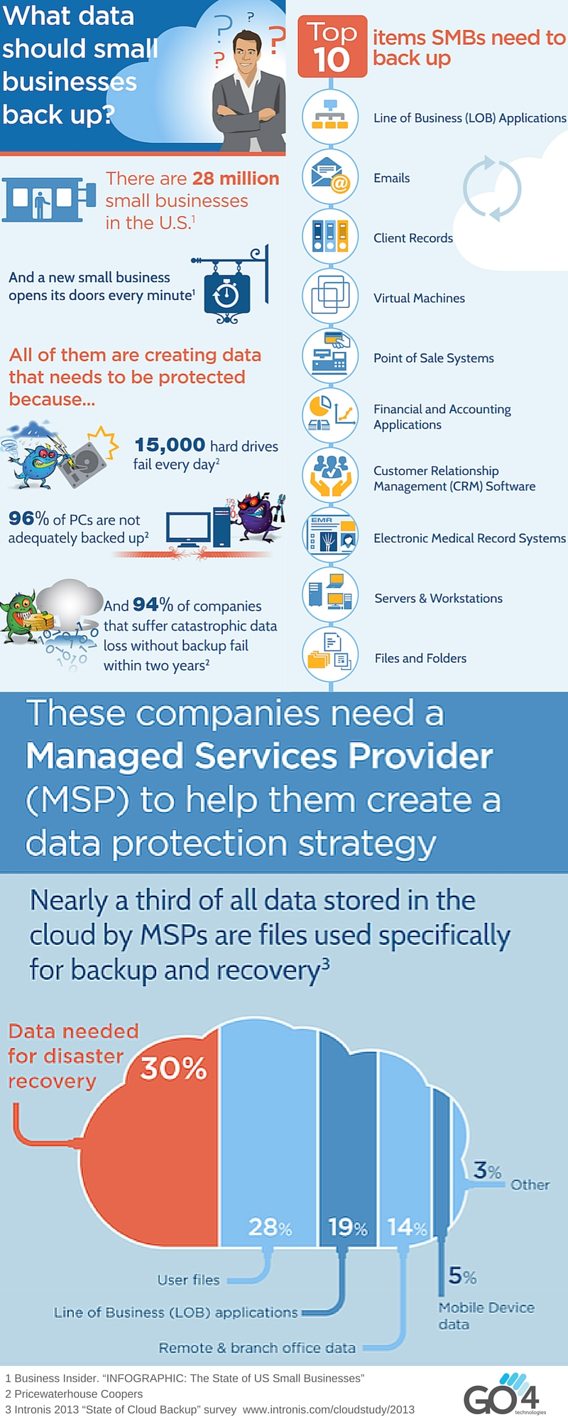 """Cloud Backup """"INFOGRAPHIC"""""""
